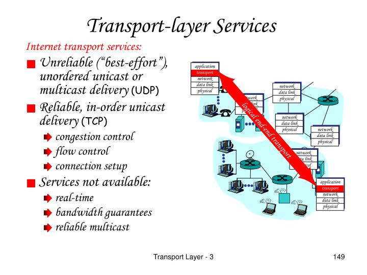 Internet transport services: