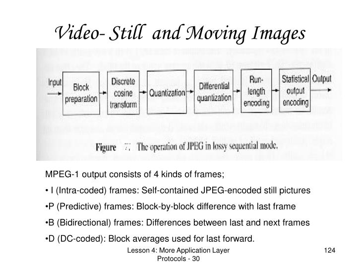 Video- Still  and Moving Images