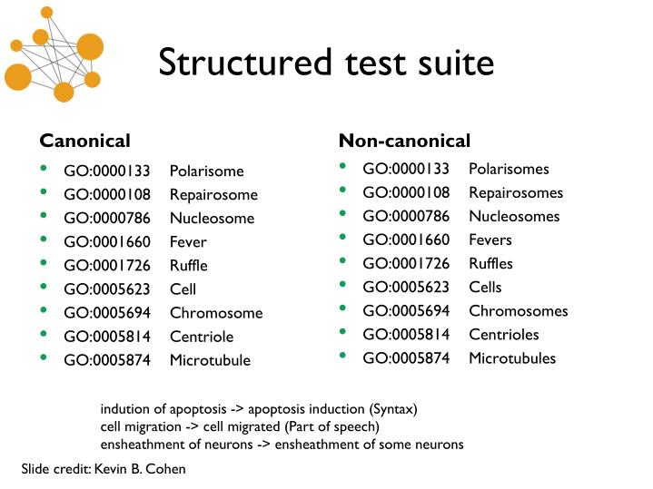 Structured test suite