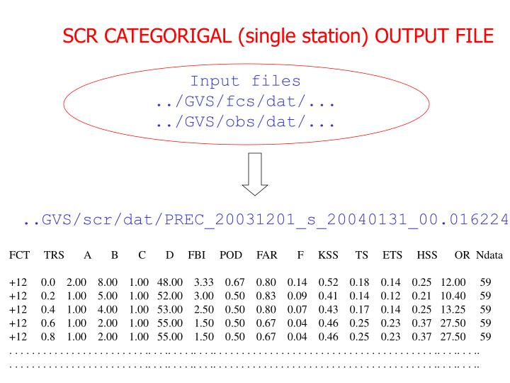 SCR CATEGORIGAL (single station) OUTPUT FILE