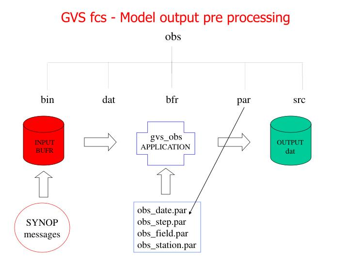 GVS fcs - Model output pre processing
