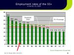 employment rates of the 55 in the eu 15 2005