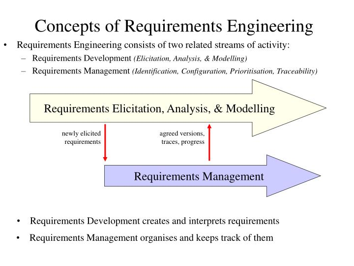 newly elicited requirements