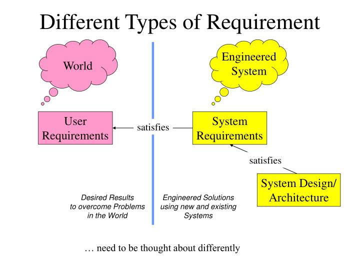 Different types of requirement