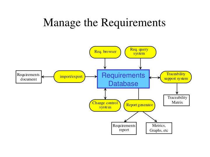 Manage the Requirements