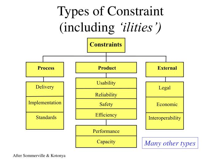 Types of Constraint