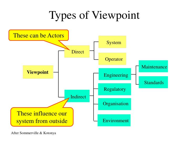 Types of Viewpoint
