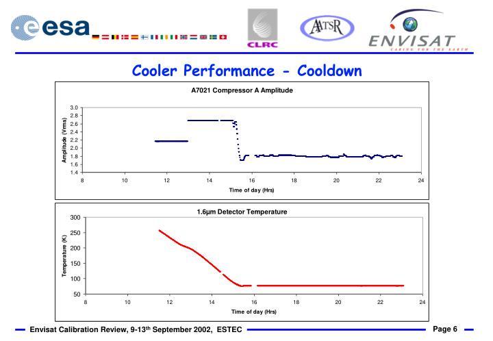 Cooler Performance - Cooldown