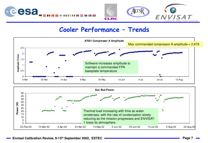 Cooler Performance – Trends