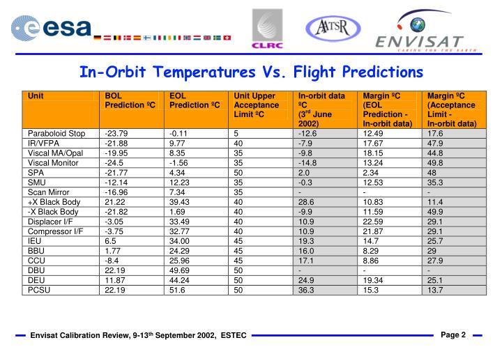 In orbit temperatures vs flight predictions