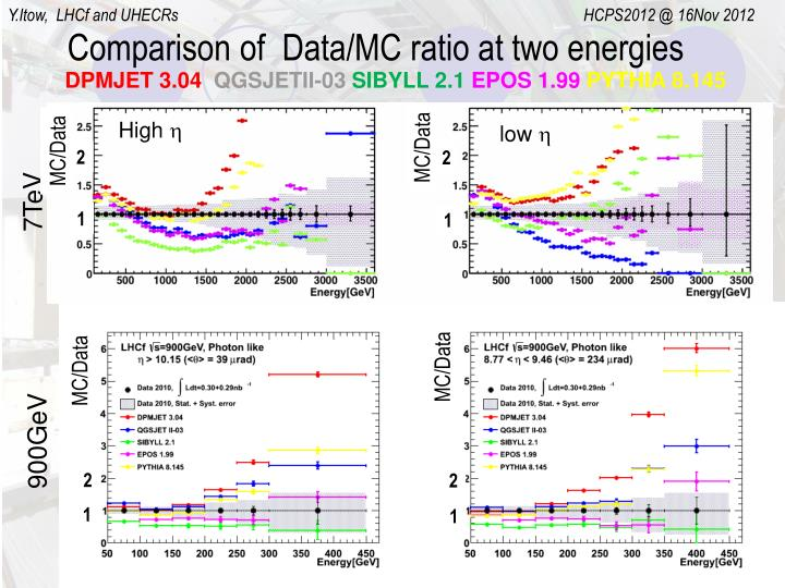 Comparison of  Data/MC ratio at two energies
