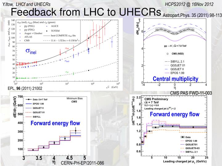 Feedback from LHC to UHECRs
