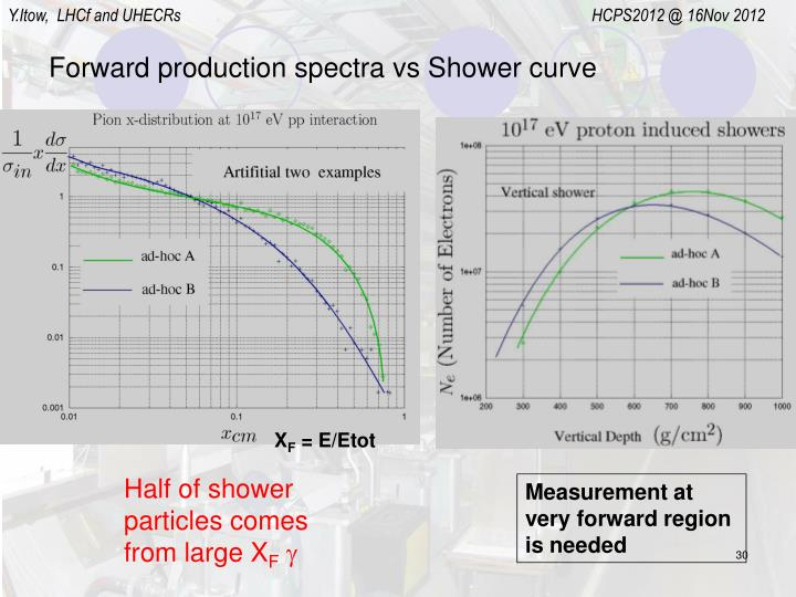 Forward production spectra vs Shower curve