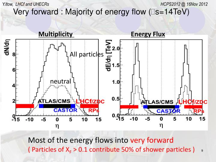 Very forward : Majority of energy flow (