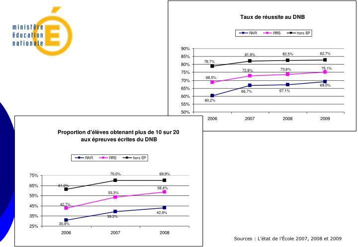 Sources : L'état de l'École 2007, 2008 et 2009