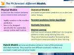 the pv forecast different models