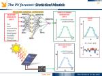 the pv forecast statistical models