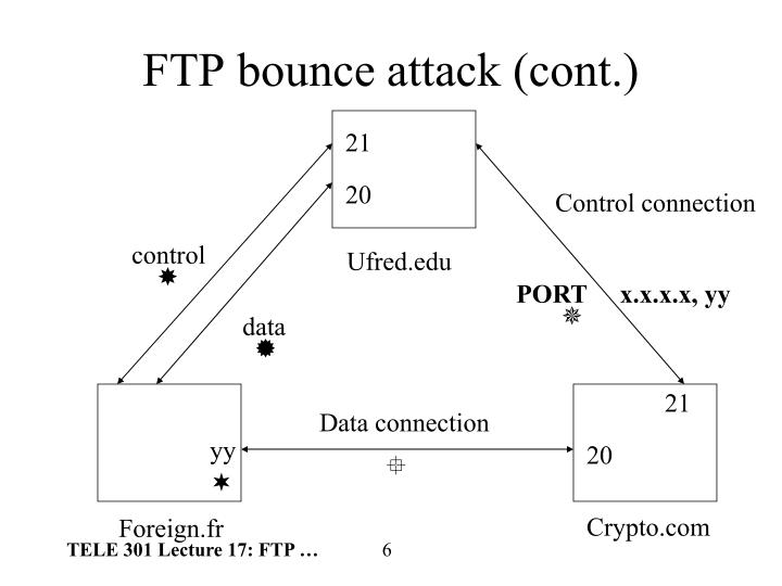 FTP bounce attack (cont.)
