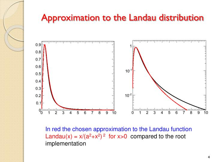 Approximation to the Landau distribution