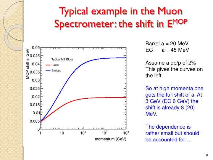 Typical example in the Muon Spectrometer: the shift in E
