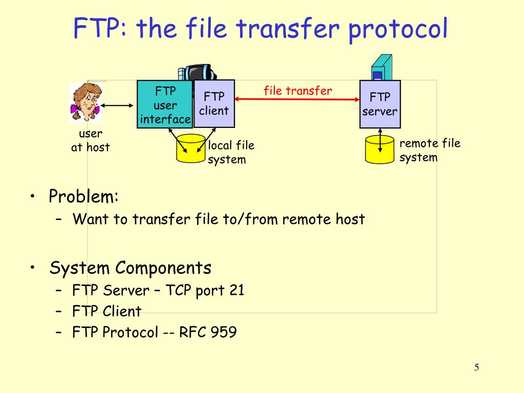 PPT - File Transfer on the Internet Trivial File Transfer