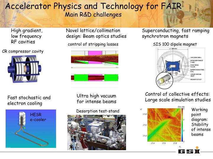 Accelerator Physics and Technology for FAIR