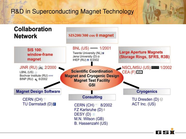 R&D in Superconducting Magnet Technology