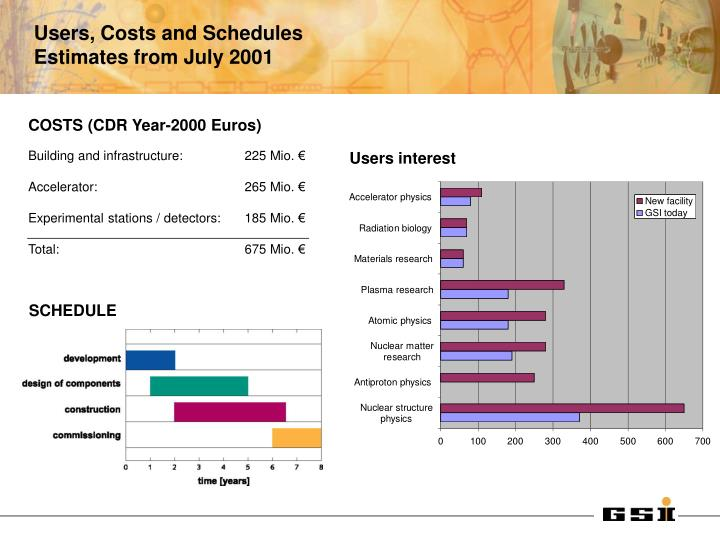COSTS (CDR Year-2000 Euros)