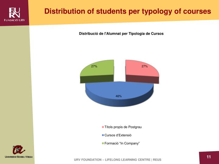 Distribution of students per typology of courses