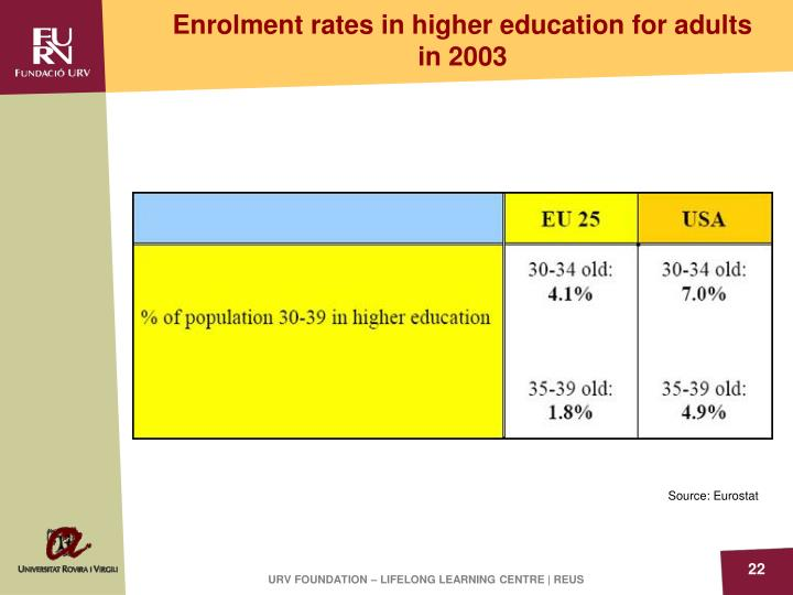 Enrolment rates in higher education for adults in 2003