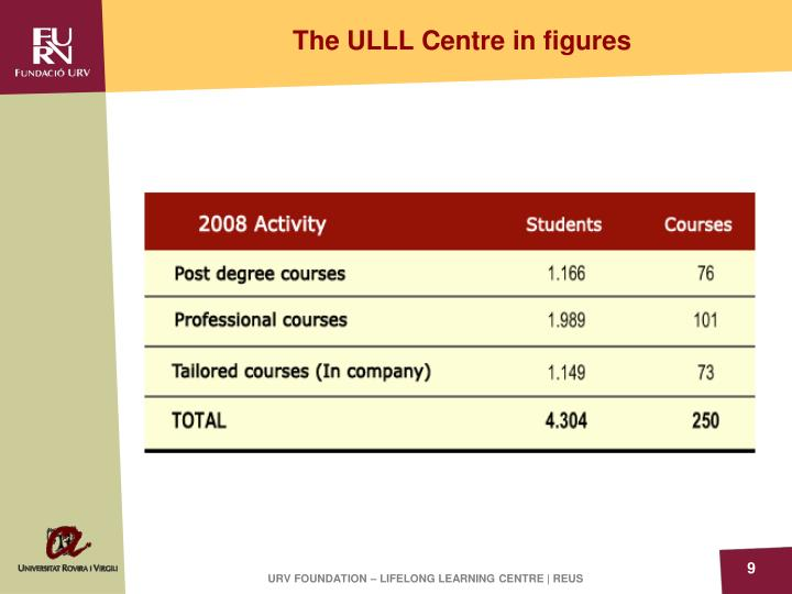 The ULLL Centre in figures