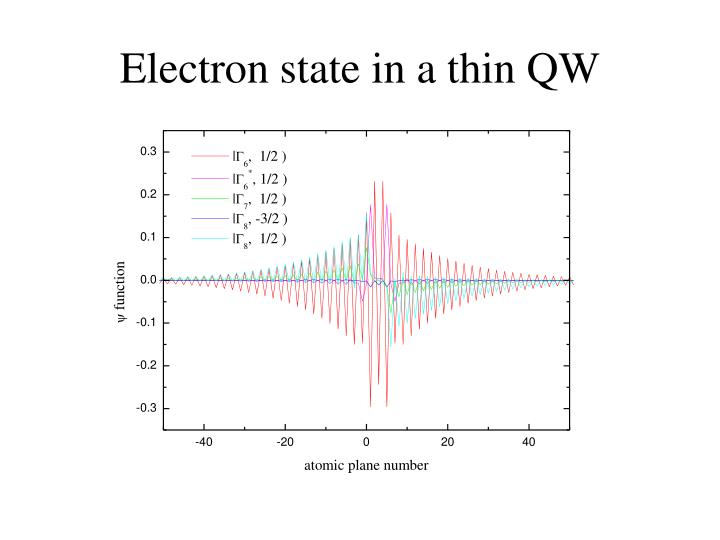 Electron state in a thin QW