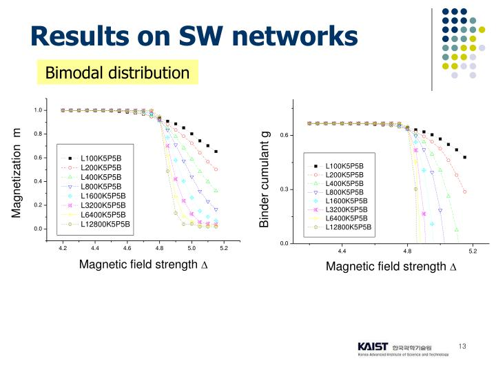 Results on SW networks