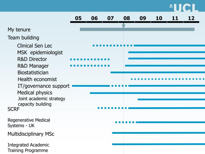 Clinical Sen Lec