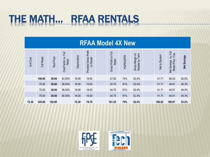 The math…   rfaa rentals