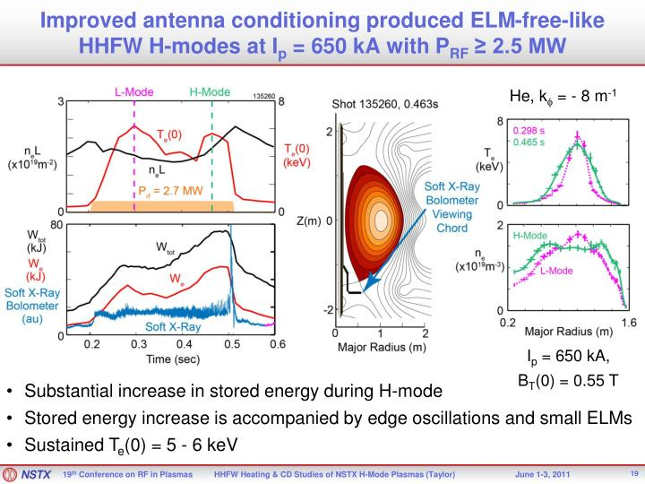 Improved antenna conditioning produced ELM-free-like HHFW H-modes at I