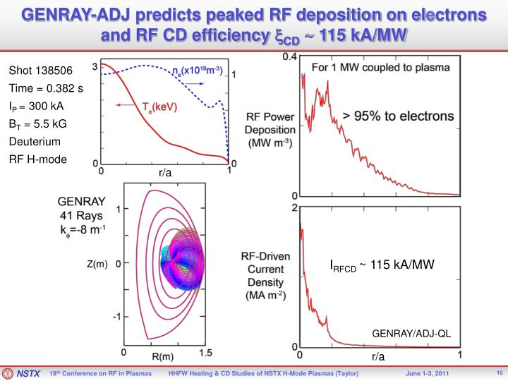 GENRAY-ADJ predicts peaked RF deposition on el