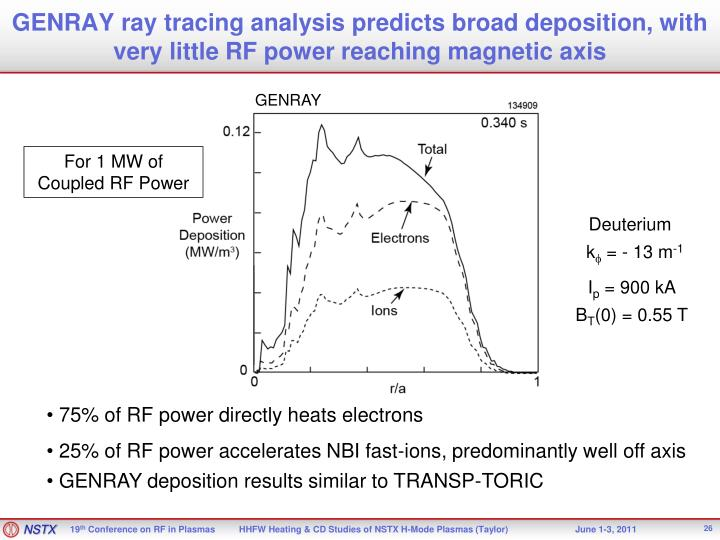 GENRAY ray tracing analysis predicts broad deposition, with very little RF power reaching magnetic axis