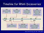 timeline for rnai dicsoveries
