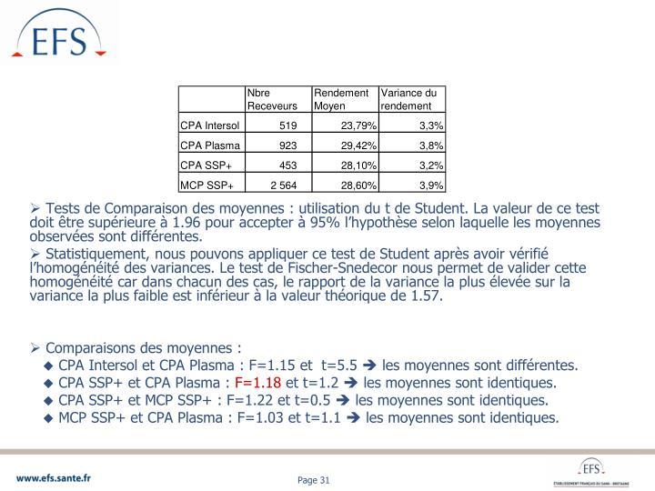 Tests de Comparaison des moyennes : utilisation du t de Student. La valeur de ce test doit être supérieure à 1.96 pour accepter à 95% l'hypothèse selon laquelle les moyennes observées sont différentes.