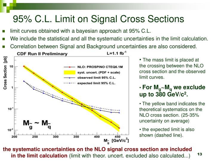 95% C.L. Limit on Signal Cross Sections