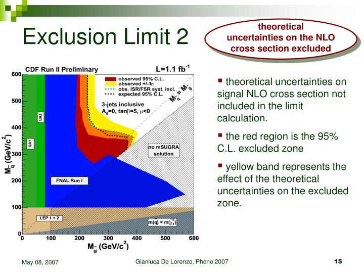 Exclusion Limit 2