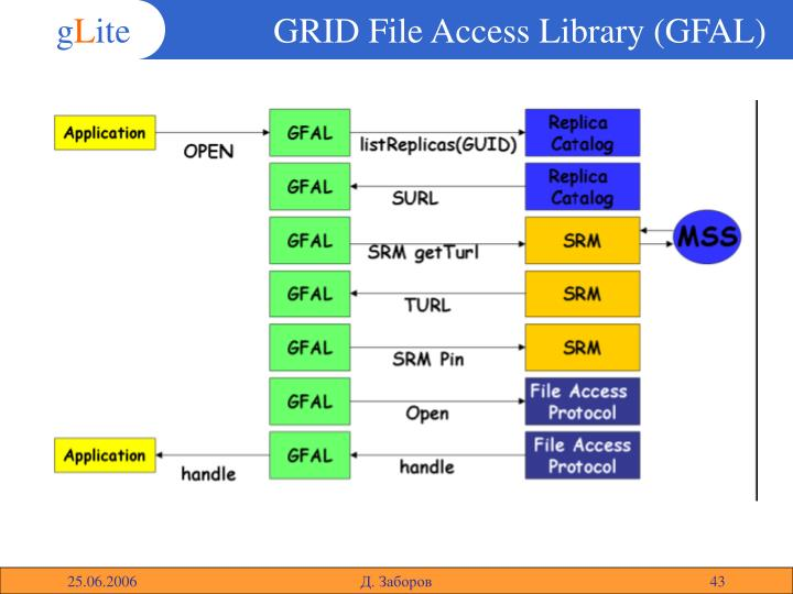 GRID File Access Library (GFAL)