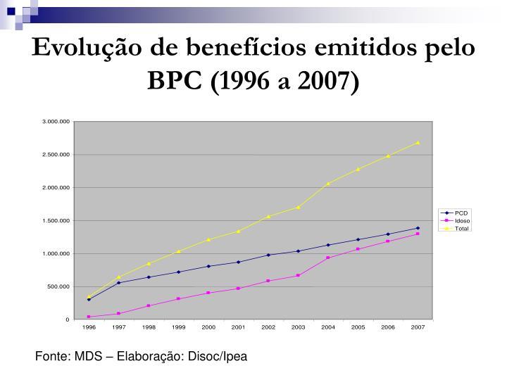 Evolução de benefícios emitidos pelo BPC (1996 a 2007)