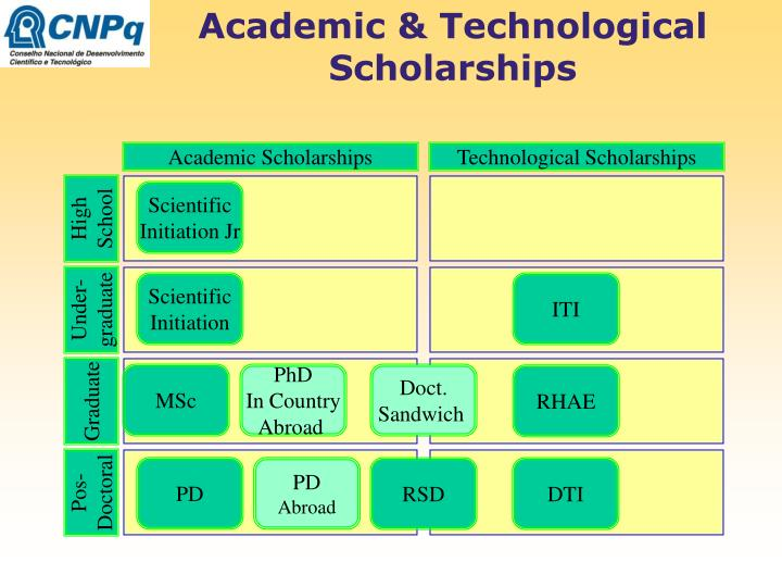 Academic & Technological Scholarships