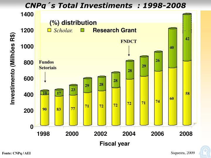 CNPq´s Total Investiments  : 1998-2008