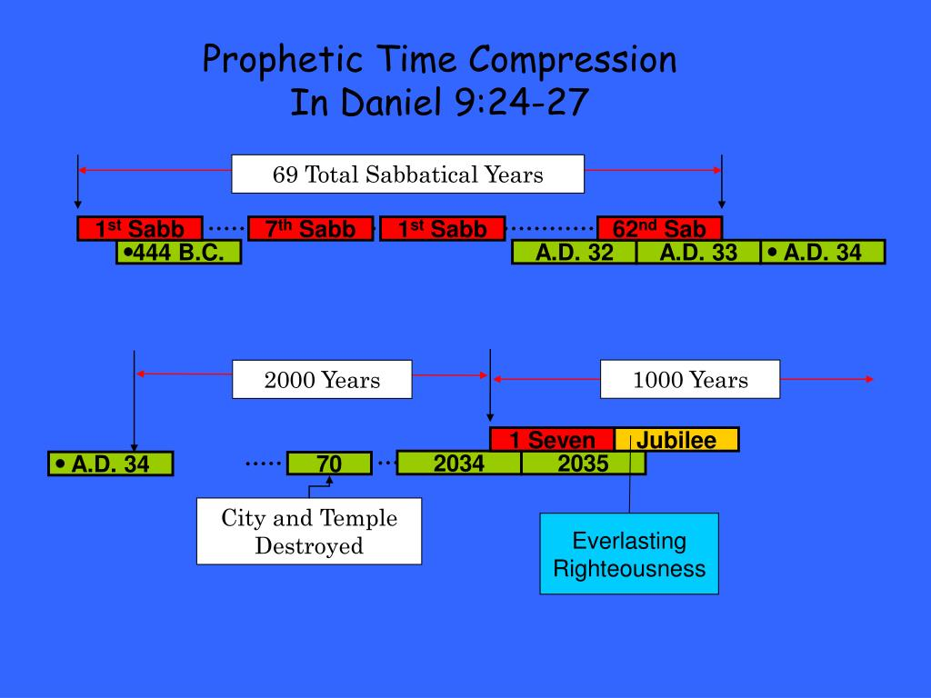 PPT - The End of Days PowerPoint Presentation - ID:4777381