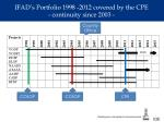 ifad s portfolio 1998 2012 covered by the cpe continuity since 2003