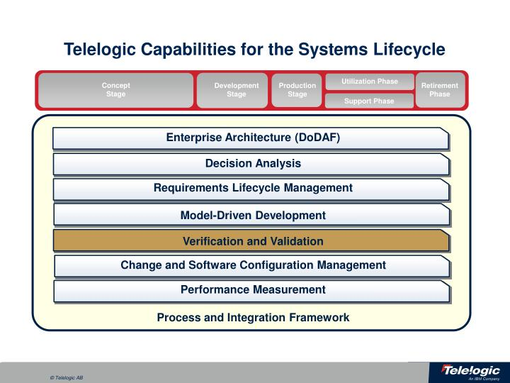 Telelogic Capabilities for the Systems Lifecycle