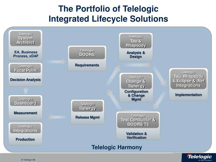 The Portfolio of Telelogic